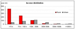 Income_Distribution